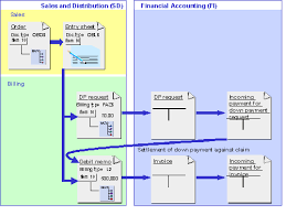 Billing Unit Price Contracts Sap Library Sap For Engineering