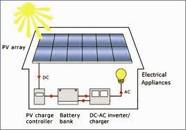 build your own solar back up system prepper recon Simple Solar Power System Diagram Simple Solar Power System Diagram #44 solar power system diagram