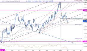 Chart Of Us Dollar Vs Canadian Dollar Usd Cad Testing Key Trend Support Market Trading News