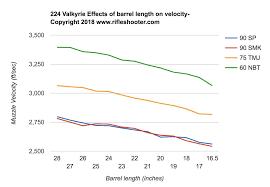 59 Methodical Shotgun Shell Velocity Chart