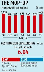 Gst Charts For May 2018 Gst Collection Crosses Rs 1 Trillion Mark For The Second