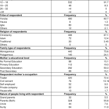 Types Of Bio Data Bio Data Of The Respondents Download Table