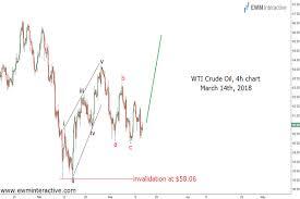 Wti Crude Oil Knocking On A Major Highs Door Ewm Interactive