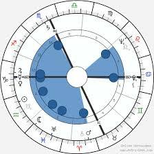Judge Judy Birth Chart Paul Newman Birth Chart Horoscope Date Of Birth Astro