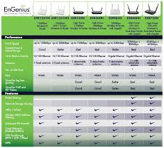 60 Unique Wireless Standards Comparison Chart