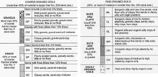 Usgs Soil Classification Chart Unified Soil Classification Symbols Related Keywords