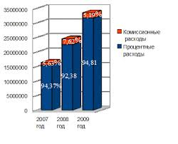 Анализ финансовой деятельности ОАО Акционерный коммерческий банк  Вторым показателем по доли удельного веса в процентных расходах являются расходы по привлеченным средствам кредитных организаций