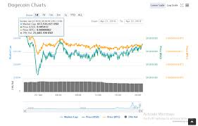 Stc Price Chart 2018 Dogecoin Doge Price Bittrex Exchange And Coinmarketcap