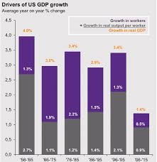 Chart Of The Month Drivers Of Us Gdp Growth Can The Us