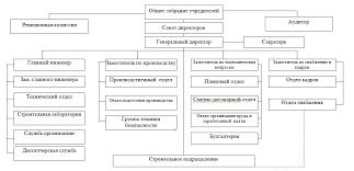 Отчет по практике в администрации города отдел кадров Курсовые Виды инновационной стратегии фирмы