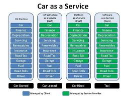 Saas Paas Iaas What Is Cloud And What Are Iaas Paas And Saas Finance And