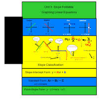 unit 3 slope foldable slope classification slope intercept form y mx