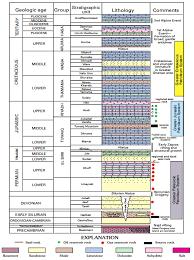 Petroleum System Event Chart Persian Gulf Basin Wikiwand