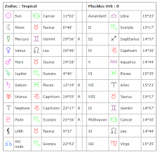 Find Your Horoscope Online Charts Collection