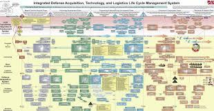 Pentagons Craziest Powerpoint Slide Revealed Wired