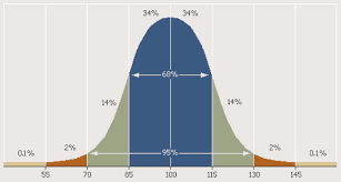 Iq Scores And The Bell Curve Mid Atlantic Hand In Hand