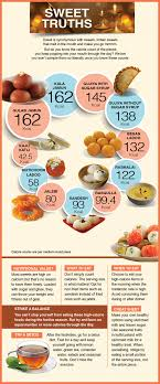 Calorie Chart For All Food Groups Infographic Calorie Count Of Popular Indian Sweets