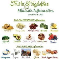 Anti Inflammatory Foods Chart Pin By Kara Ungaro On Holistic Nutrition Stuff In 2019