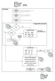 Utm Ngfw Packet Flow Flow Based Inspection