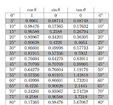 Cos Value Chart How To Generate A Table Of Trigonometric Functions That Can