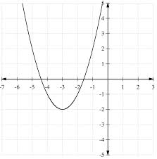 graphs of quadratic functions read