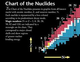 Chart Of Nuclides Poster The Nuclear Wall Chart
