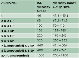 65 Prototypical Sae To Iso Conversion Chart