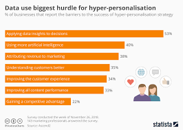 Hyper Chart Chart Data Use Biggest Hurdle For Hyper Personalisation