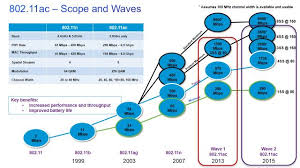 cisco will ride the 802 11ac wave2 80211ac1