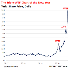 A tesla stock split is just weeks away, and investors no doubt are wondering how it will affect them. Tesla The Triple Wtf Chart Of The Year Just Put Your Brain On Tesla Autopilot And Believe In It Wolf Street