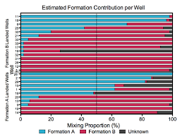 Hart Chart Decoding Decoding Fluid Movement To Enhance Production Hart Energy