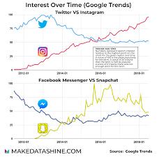 Social Media Usage Chart Oc Social Media Usage Historical Trends Dataisbeautiful