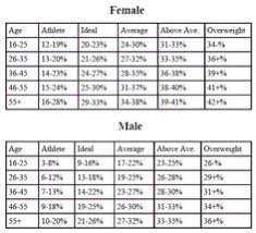 Ace Body Fat Percentage Chart Body Fat Percentage Ideal Weight Charts