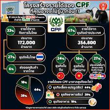 อธิบายโครงสร้างรายได้ CPF ธุรกิจอาหาร 300,000 ล้าน  ที่คุณอาจจะยังไม่เคยรู้มาก่อน