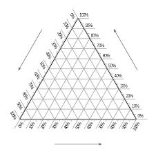 Ternary Plot Wikiwand