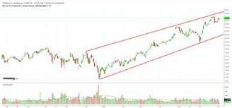 Msft Chart Investing Dow Jones Industrial Average Dow