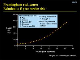 Framingham Risk Score Chart Framingham Risk Score Calculator Pdf Converter Chipsalls Blog