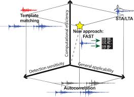 Mercalli scale versus richter scale comparison chart. Earthquake Detection Through Computationally Efficient Similarity Search Science Advances