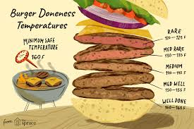 Food Safety Internal Temperature For Burgers