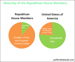 The Pie Chart On The Left Presents The Percentage Of The