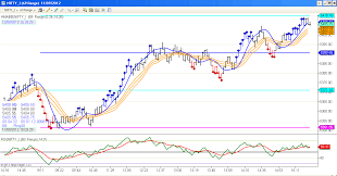 Nifty Futures Index Live Charts Auto Buy Sell Signals