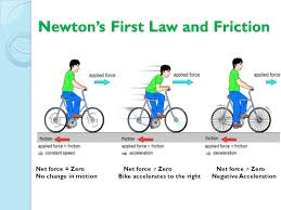 Laws Of Motion Examples What Are Some Examples Of Inertia Example