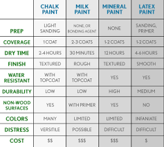 Compare Chalk Milk Mineral And Latex Paint
