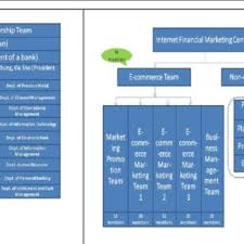 Citigroups Organizational Structure Related To Innovation
