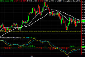 3 Big Stock Charts For Wednesday Charles Schwab Activision