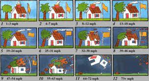 Beaufort Wind Scale Chart Beaufort Scale Graphics Gcaptain