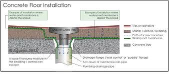 shower pan on concrete slab image cabinetandra shower base installation on concrete floor