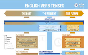 English Grammar Tense Chart English Verb Tense Chart Alba English School