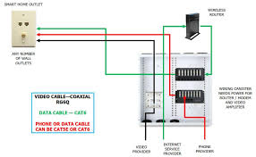 wiring internet outlet car wiring diagram download cancross co House Wiring Outlets smart home wiring new way technologies wiring internet outlet wiring internet outlet 67 house wiring outlets in basement
