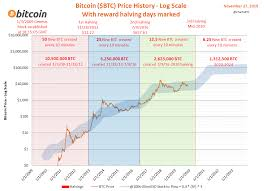 On this date, bitcoin reached a new all time high above $20k, bypassing 2017's record price. Bitcoin Halving History Charts Dates Coinmama Blog
